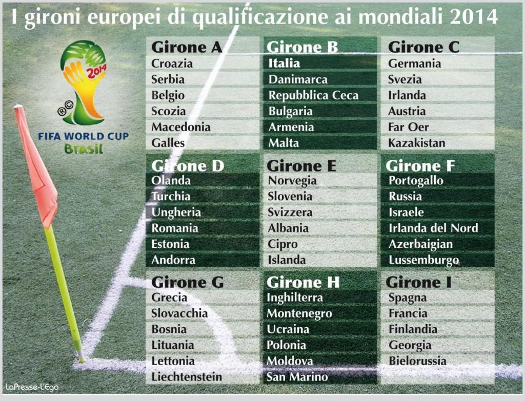 Calendario Qualificazioni Mondiali Italia.Qualificazioni Mondiali I Risultati In Europa Palle Di Cuoio